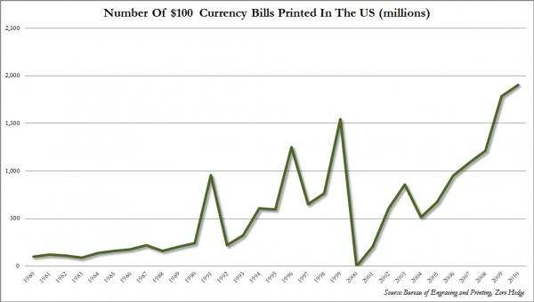 Production of $100 bills
