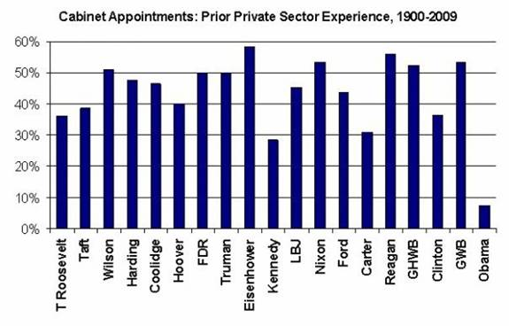 Cabinet appointments by administration: prior private sector experience