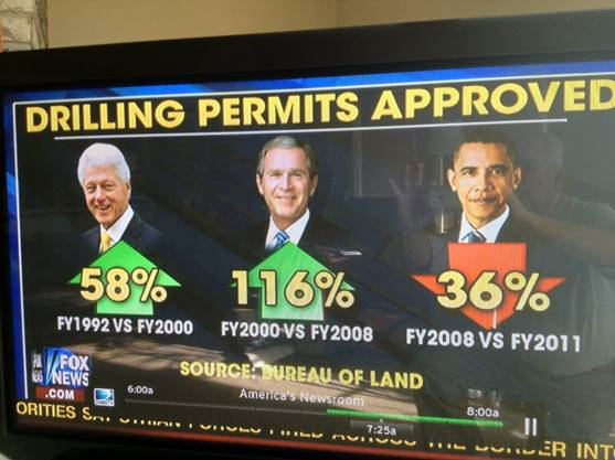 Drilling permits by presidential administration