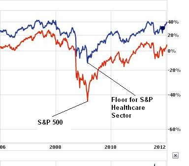 Health Care Floor (Chart courtesy Yahoo! Finance)