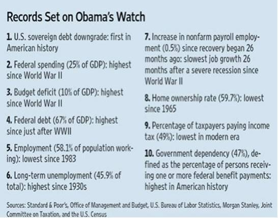 Records set on Obama's watch