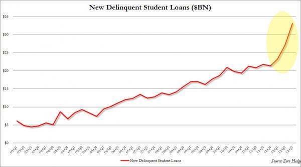 New Delinquent Student Loans ($BN)