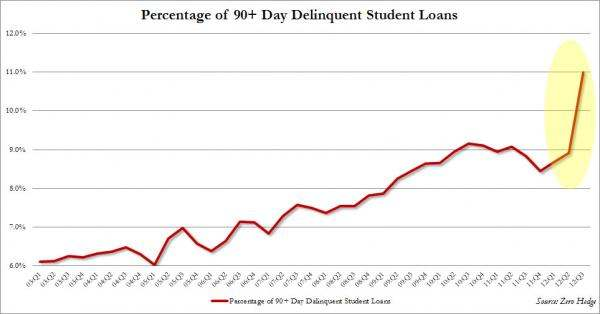 Percentage of 90+ Day Delinquent Student Loans