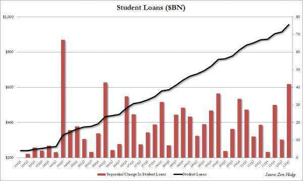 Student Loans $BN