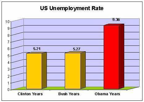 US unemployment rate by president