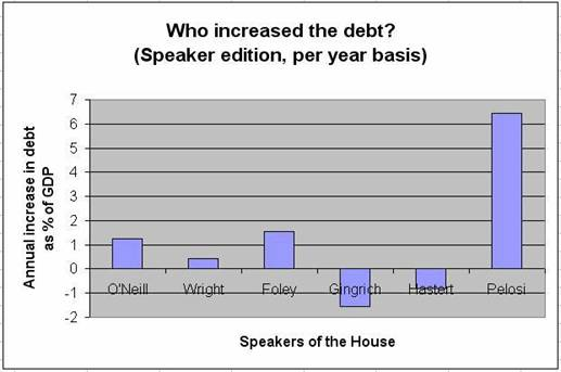 Who increased the debt? Breakdown by Speaker of the House