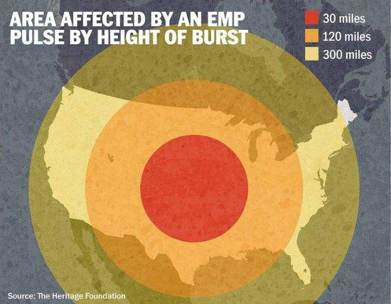 Area affected by an EMP pulse by height of burst