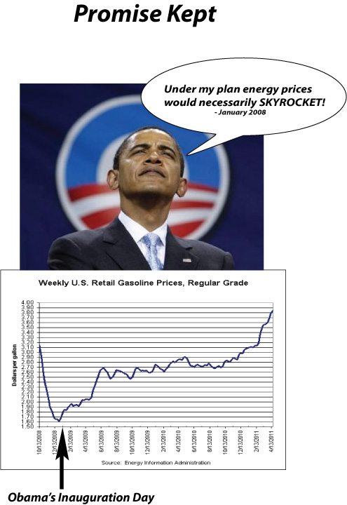 Obama Gas Prices graph poster