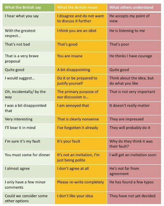 What the British say; what the British mean, what others understand